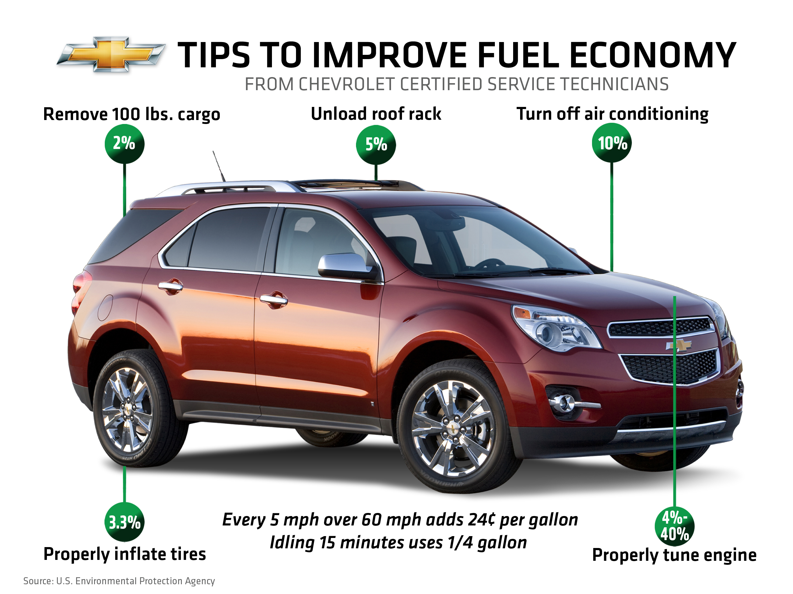 13 better fuel economy tips from bob maguire chevrolet the maguire auto blog. Black Bedroom Furniture Sets. Home Design Ideas